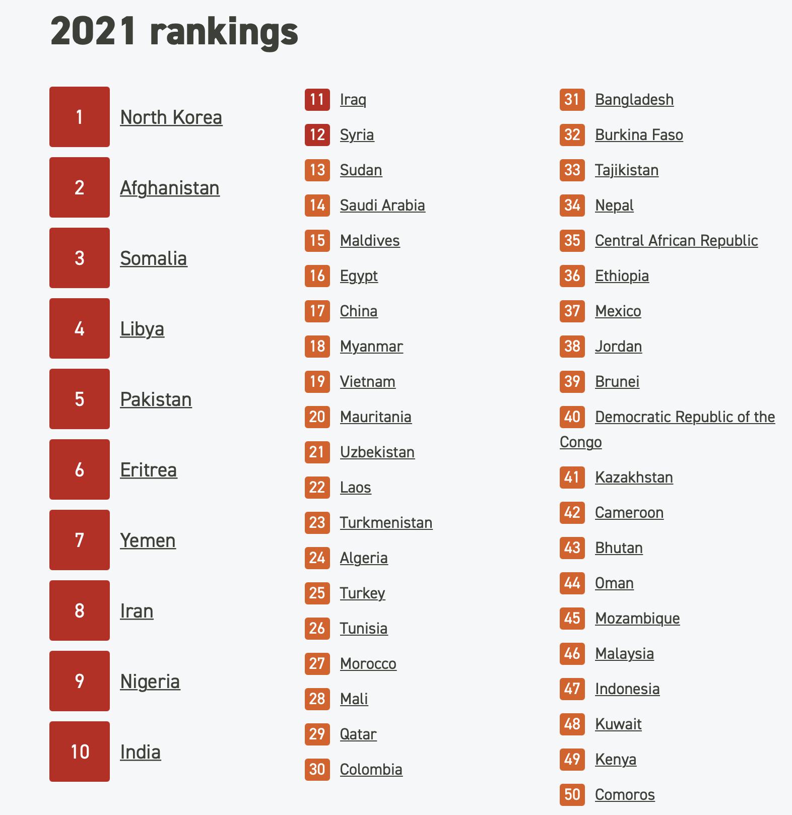 50 countries EN